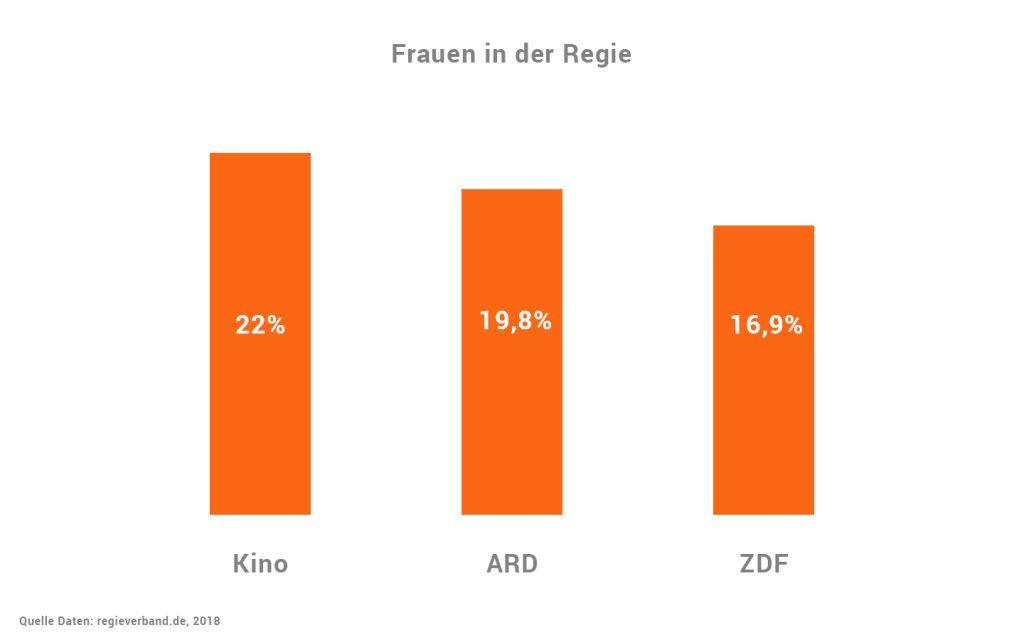 Statistik von Frauen in der Regie im Deutschen Film und Fernsehen